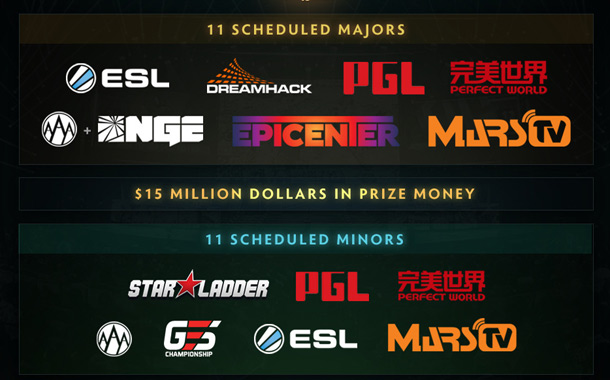 DOTA2明年将有11个Major大赛 中国承办2个