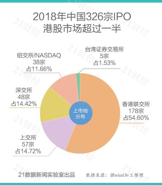2018年共有324家中国企业IPO,占全球IPO总数24%