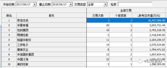 近一年来股权质押全部交易参考总市值排名表(wind)
