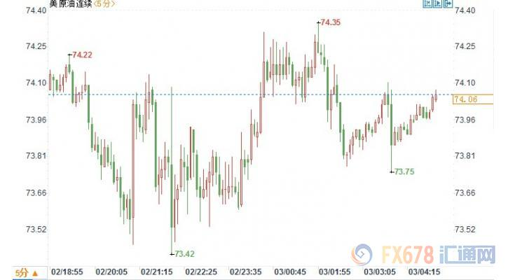 OPEC增产打压市场信心 美油微跌布油重挫逾2%
