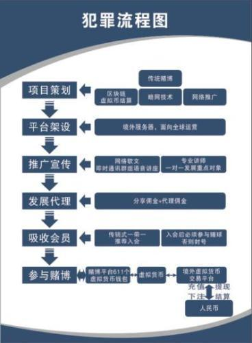 广东警方破获比特币网络赌球大案流水资金超百亿
