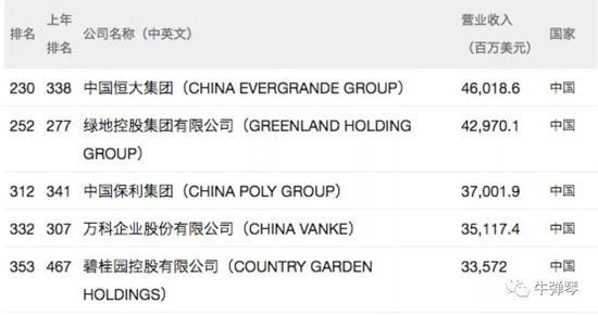 最新世界500强榜单 其实向中国传递了这五大警讯!