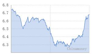18日人民币对美元汇率中间价跌93基点 报6.6821