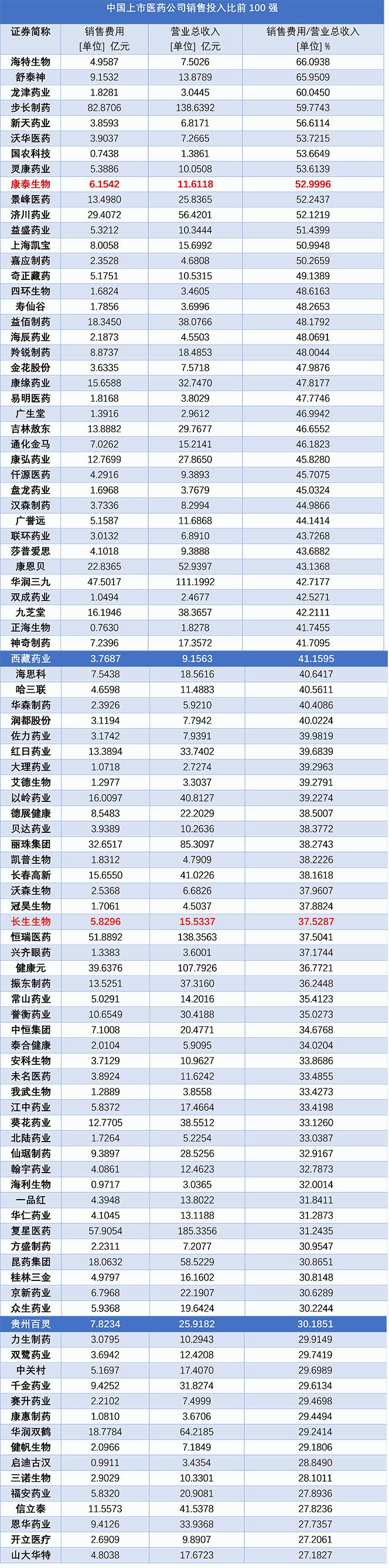 上市药企重视销售100强凤凰网财经整理