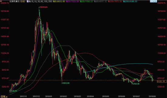 比特币价格趋势