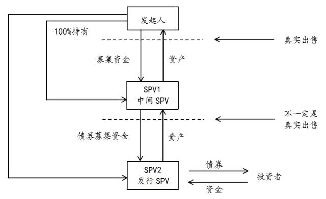 双spv交易结构图