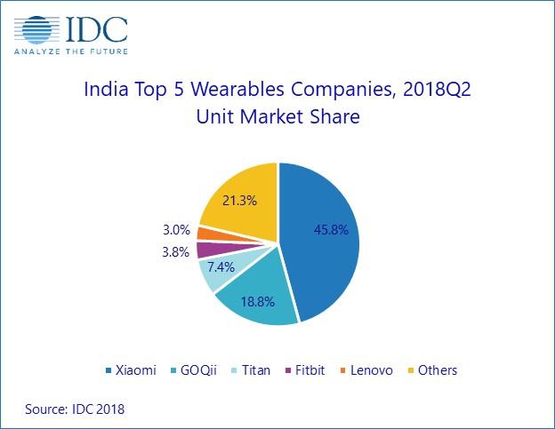 IDC:小米Q2印度可穿戴设备市场份额46% 保持第一
