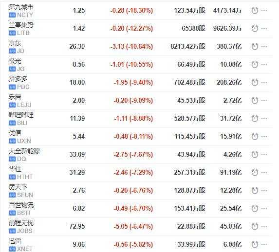 中概股周三全线下跌 京东再跌10%市值跌破400亿美元