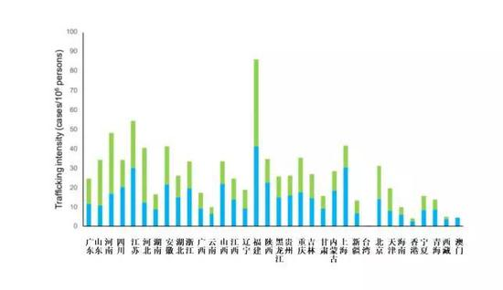 各省份每100万人口中,被卖出(蓝色)及被买入(绿色)的人数柱状图。(来源:原始论文)