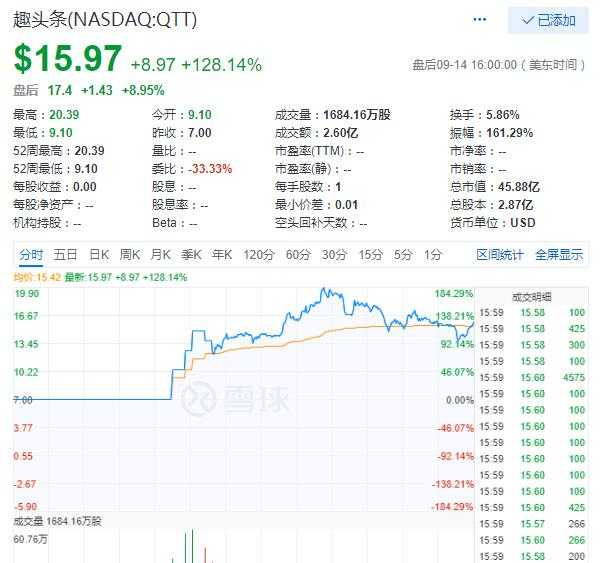 趣头条上市首日股价狂飙128% 蔚来汽车跌14%