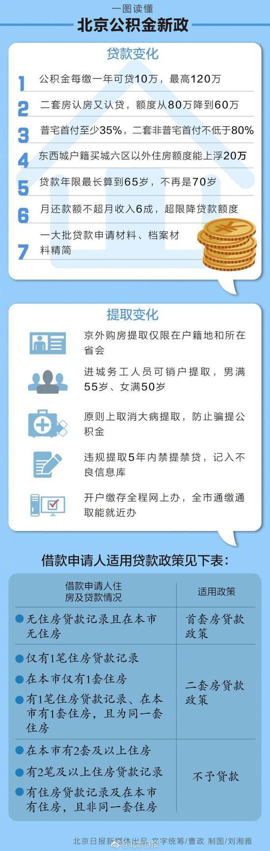 北京公积金出新政:认房又认贷每缴存1年可贷10万