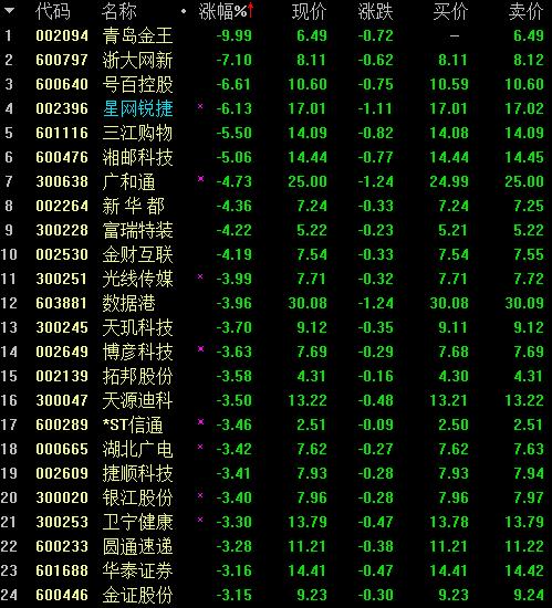 阿里系布局A股图谱:投资金额逾700亿 这两股浮亏超50%
