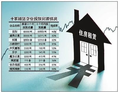 北京30天多了近7万套出租房