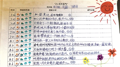 """武汉小学生挑战""""21天不生气"""" 全班仅一家庭成功"""