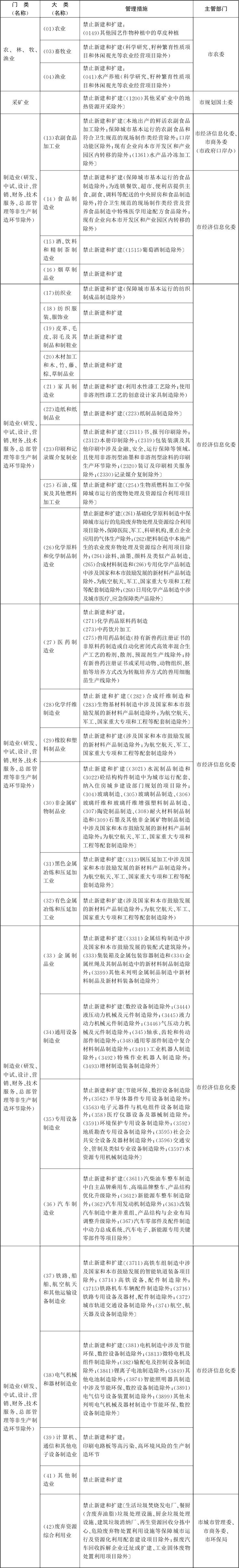 新版北京禁限目录公布东、西城区禁止新建纯商品住宅