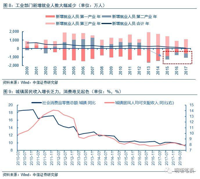 中国消费的危与机:消费能否托起经济的大底?是升级还是降级?