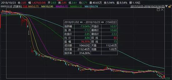 10月23日大盘大跌,万家乐股价逆势上涨1.42%。