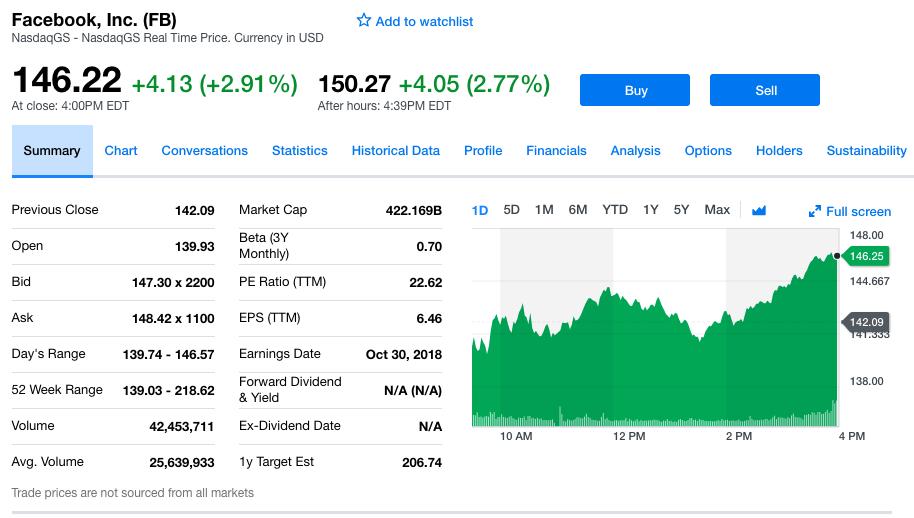 Facebook第三季度净利润51.37亿美元 同比增长9%