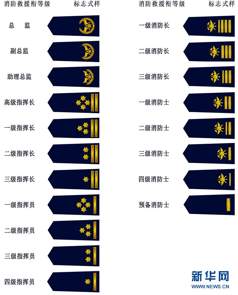 中华人民共和国消防救援衔标志式样和佩带办法