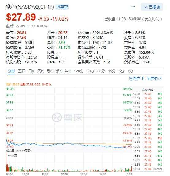 北京赛车要怎么玩:科技股周四普跌:携程暴跌19% 高通跌8%