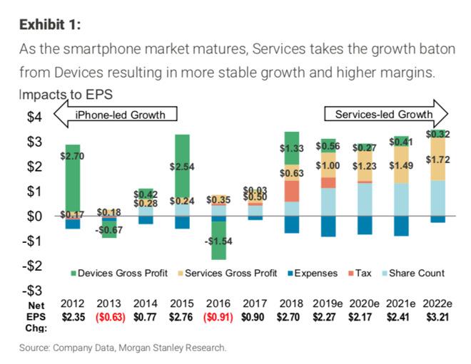 北京赛车要怎么玩:摩根士丹利:未来5年苹果服务业务增近2倍至千亿美元