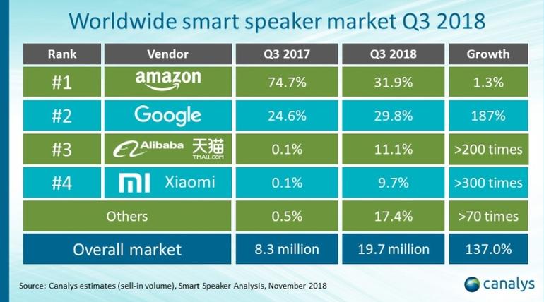 Q3全球智能音箱出货1970万部同比增137% 中国品牌爆炸式增长