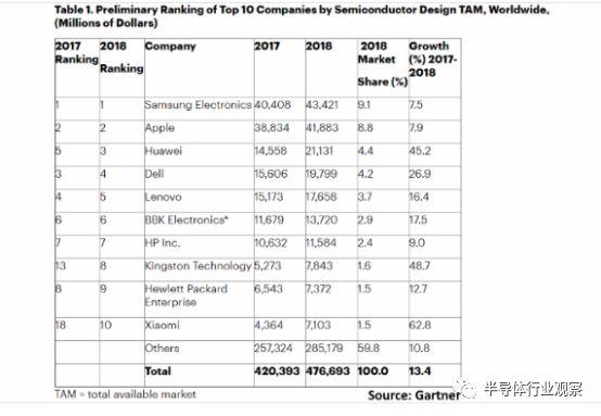 华为跃升全球第三大芯片买家,仅次于三星和苹果