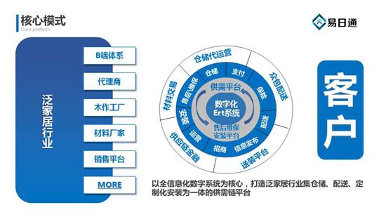 8大核心竞争力 易日通有力支撑泛家居行业供需链