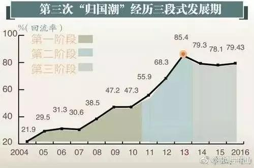 中国再用10年就能进入入门级发达国家的门槛