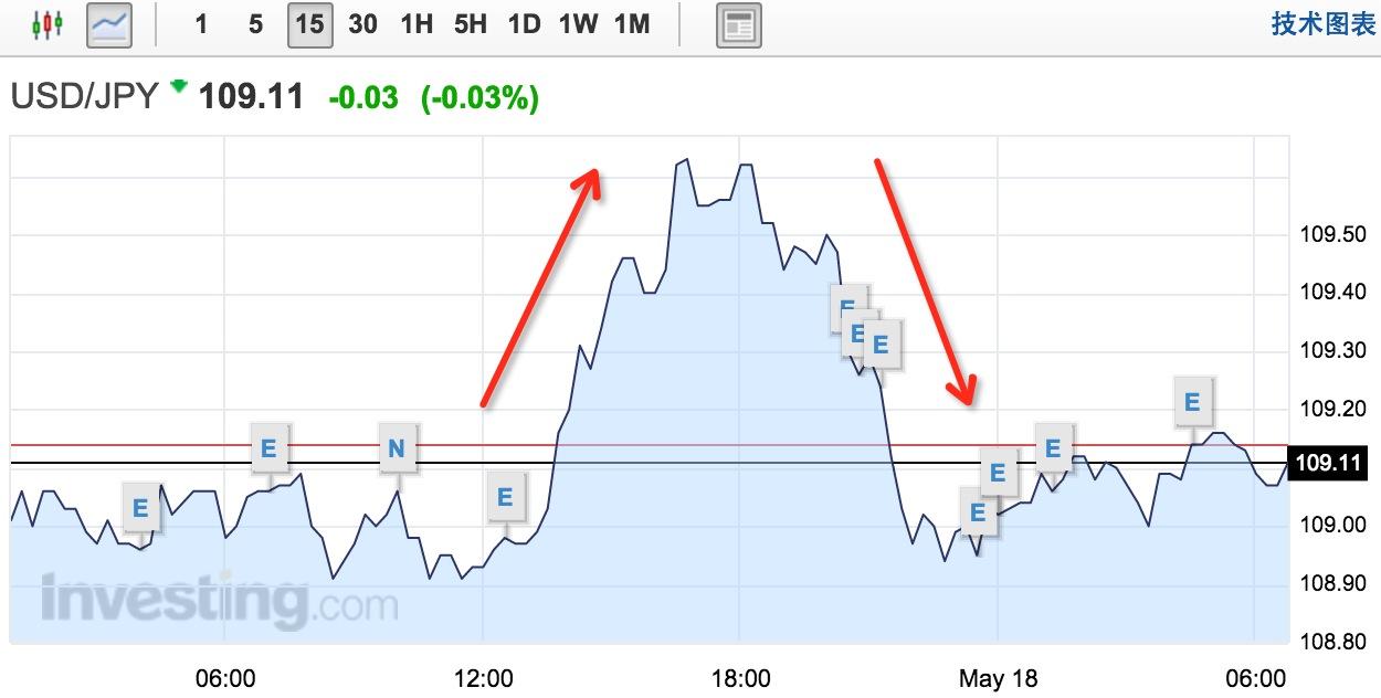 个月 美元/美元兑日元汇率走势
