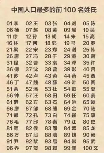 中国人口老龄化_中国人口姓排行