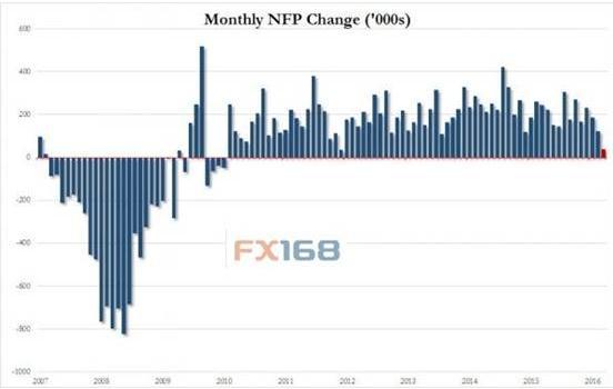 (美国非农就业人口走势图来源:FX168财经网、Zero Hedge)-奇差