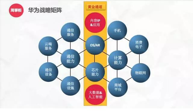 图1:华为战略矩阵