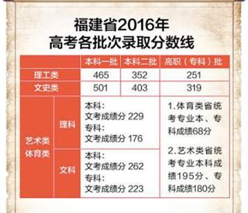 福建省各批次录取分数线公布 27日起填报志愿