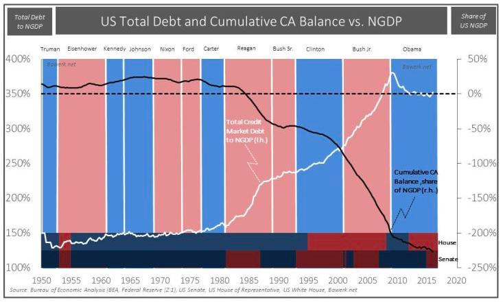 Gdp结余_世界4强30年对外贸易结余 GDP比率