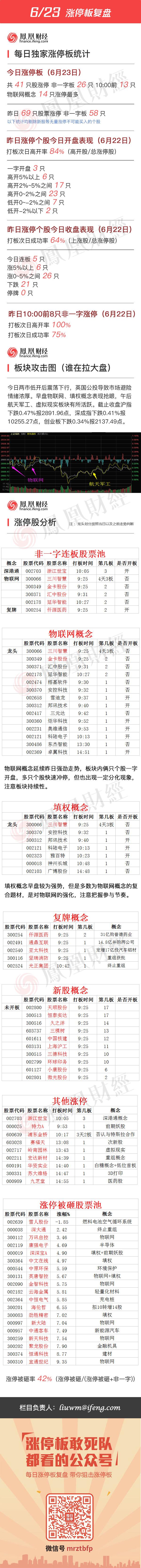 2016年6月23日涨停板复盘 - 小美 - xing1969wuw的博客