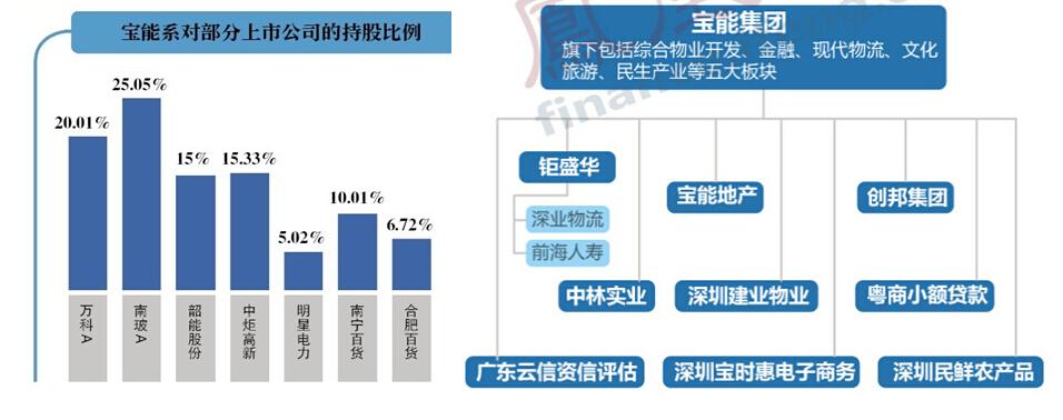 万科股权结构图