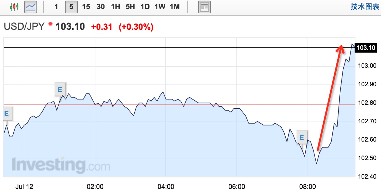 美元/美元对日元汇率走势