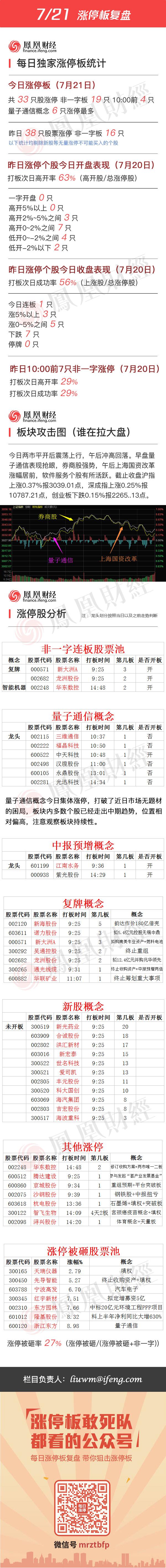 2016年7月21日涨停板复盘 - 小美 - xing1969wuw的博客