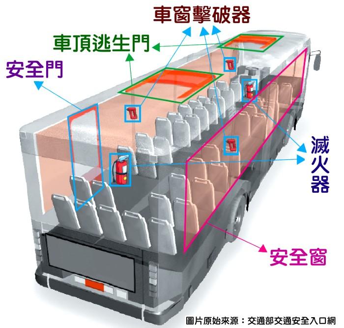 台湾游览车结构图