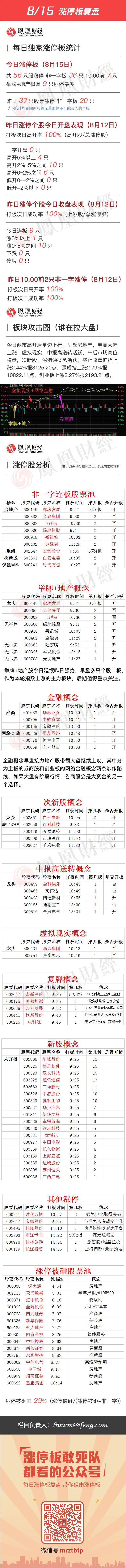 2016年8月15日涨停板复盘 - 小美 - xing1969wuw的博客