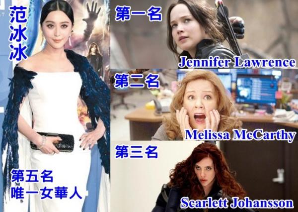 【星娱TV】全球十大最高收入女演员 范冰冰第五