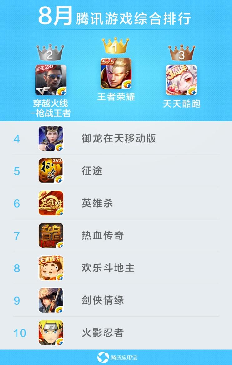 手机游戏  而在8月单机新游排行榜中