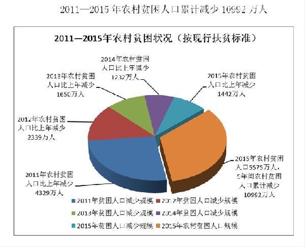 消灭贫困人口图片_2011年广西贫困人口数