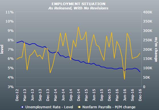 美国就业状况走势图(蓝:失业率;黄:非农就业人口)-11月非农数