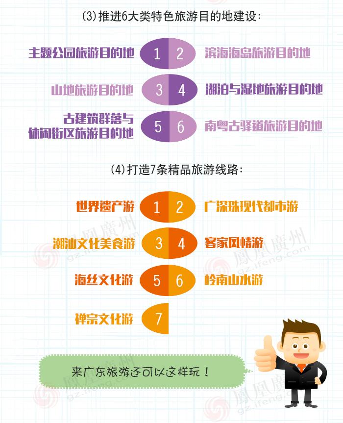 图说未来五年广东旅游将有哪些新变化?