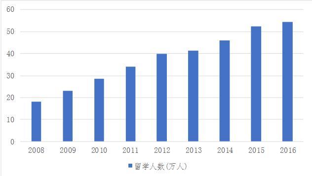 中国人口数量变化图_2013徐州人口数量
