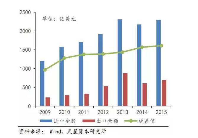 集成电路已经超过石油成为中国进口