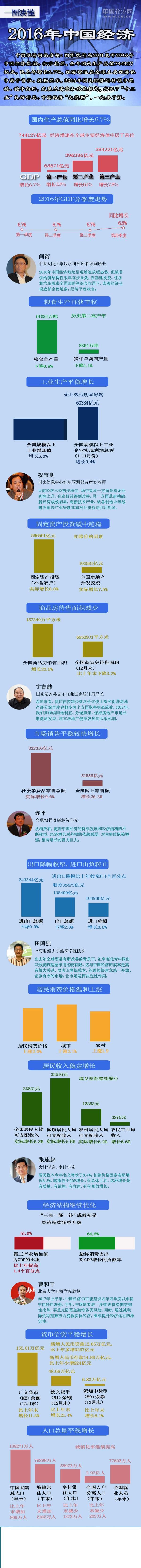 一图读懂2016年中国经济 - 赣西之子(曾  锋) - 赣西之子(曾锋)博客