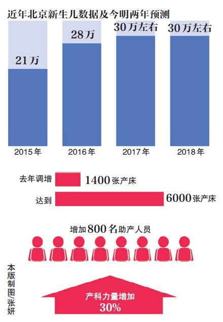 北京去年新生儿达28万 二胎占三成